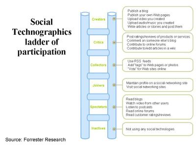 social_technographics_ladder_2.jpg