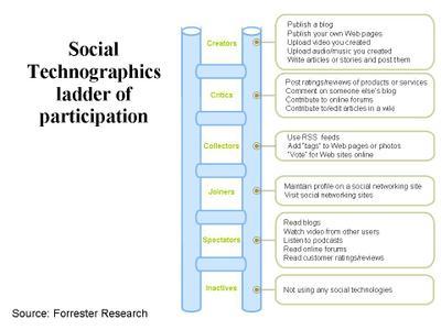 social_technographics_ladder_2.jpg