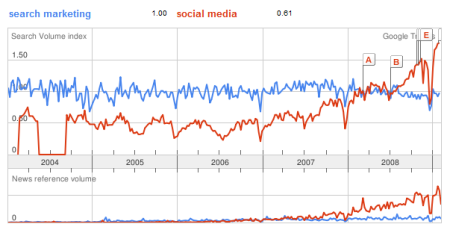 Search Marketing Social Media Google Trends