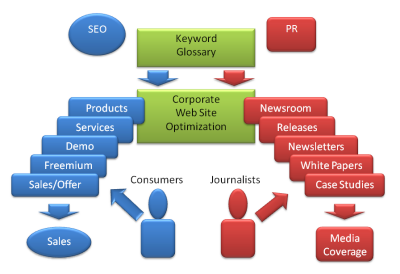 seo pr optimization