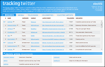 Tracking Twitter