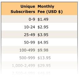 FeedBlitz Pricing