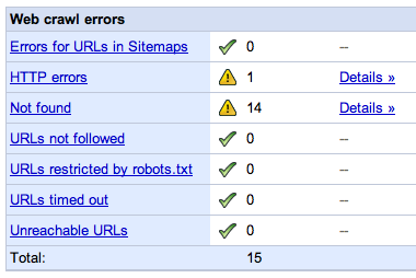 Google Webmaster Tools Error Report