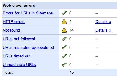 Google Webmaster Tools Error Report