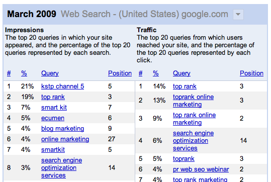 Google Webmaster Tools Top Search Queries