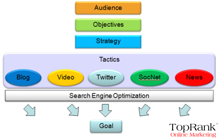 social-media-seo-roadmap