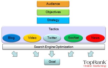 Social Media SEO Strategy