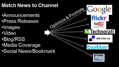 Digital Asset Optimization for News