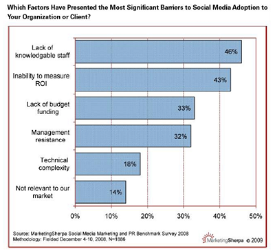 barriers social media marketingsherpa