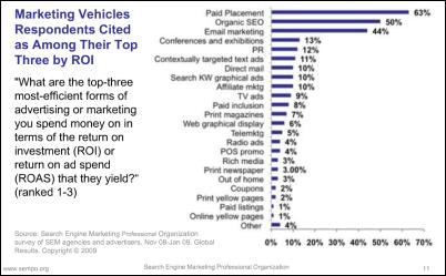 SEMPO State of Search Marketing 2009