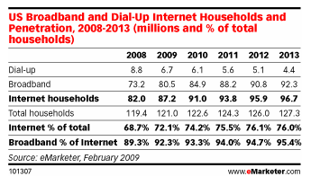 emarketer-broadband