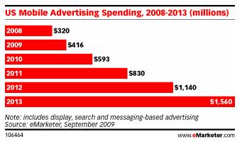 emarketer-mobile-ads