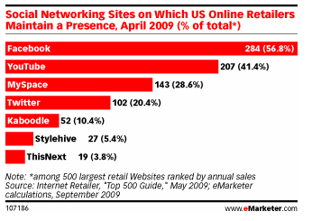 emarketer social networks