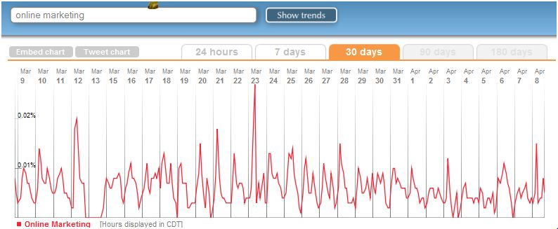 Trendistic Twitter Monitoring Tool
