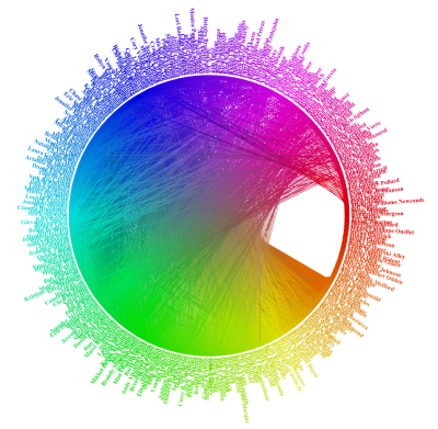 Facebook Friend Wheel Visualization
