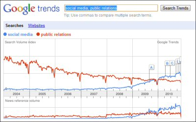 social media vs. public relations