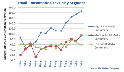 Email Consumption