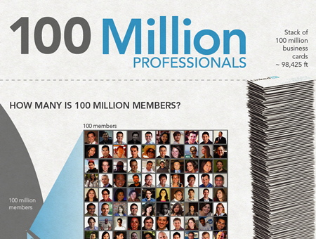 LinkedIn 100 Million Members