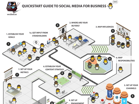Quickstart Guide to Social Media for Business