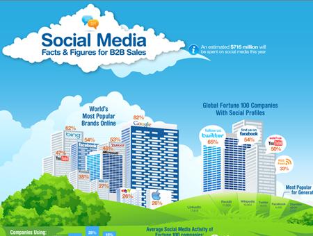Social Media Statistics B2B