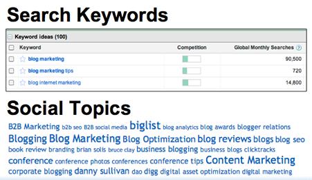 Keywords SEO Social Media