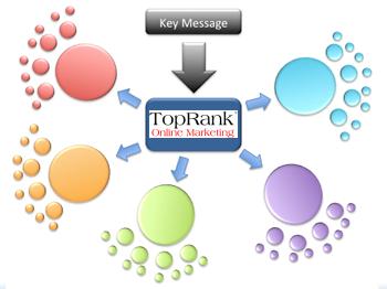 TopRank Social Hub