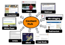 Content Marketing Hub