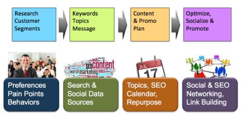 Optimize - Content Marketing Optimization