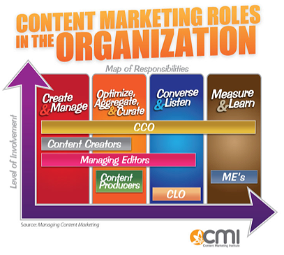 Content Marketing Roles