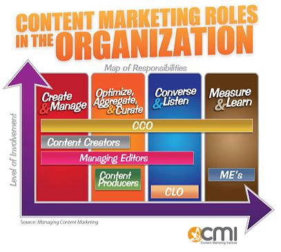 Content Marketing Roles