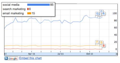 Social Media Search Marketing Popularity