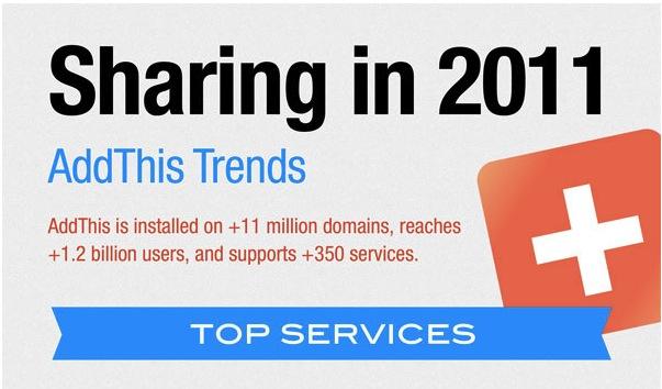 Data for Social Shares in 2011