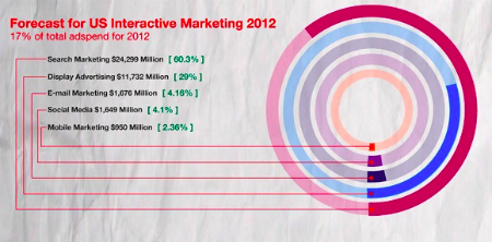 infographic digital marketing 2012