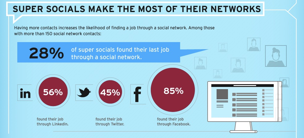 Using Social Media to Find a New Job