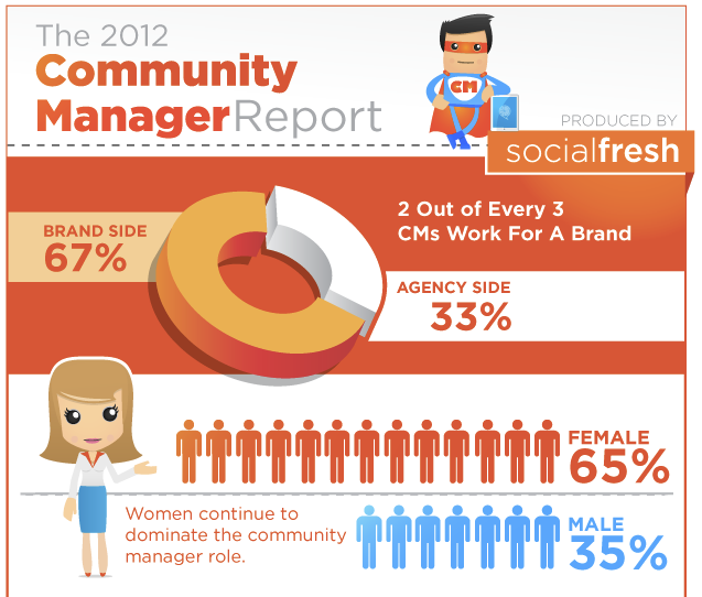 Social Media Community Managers