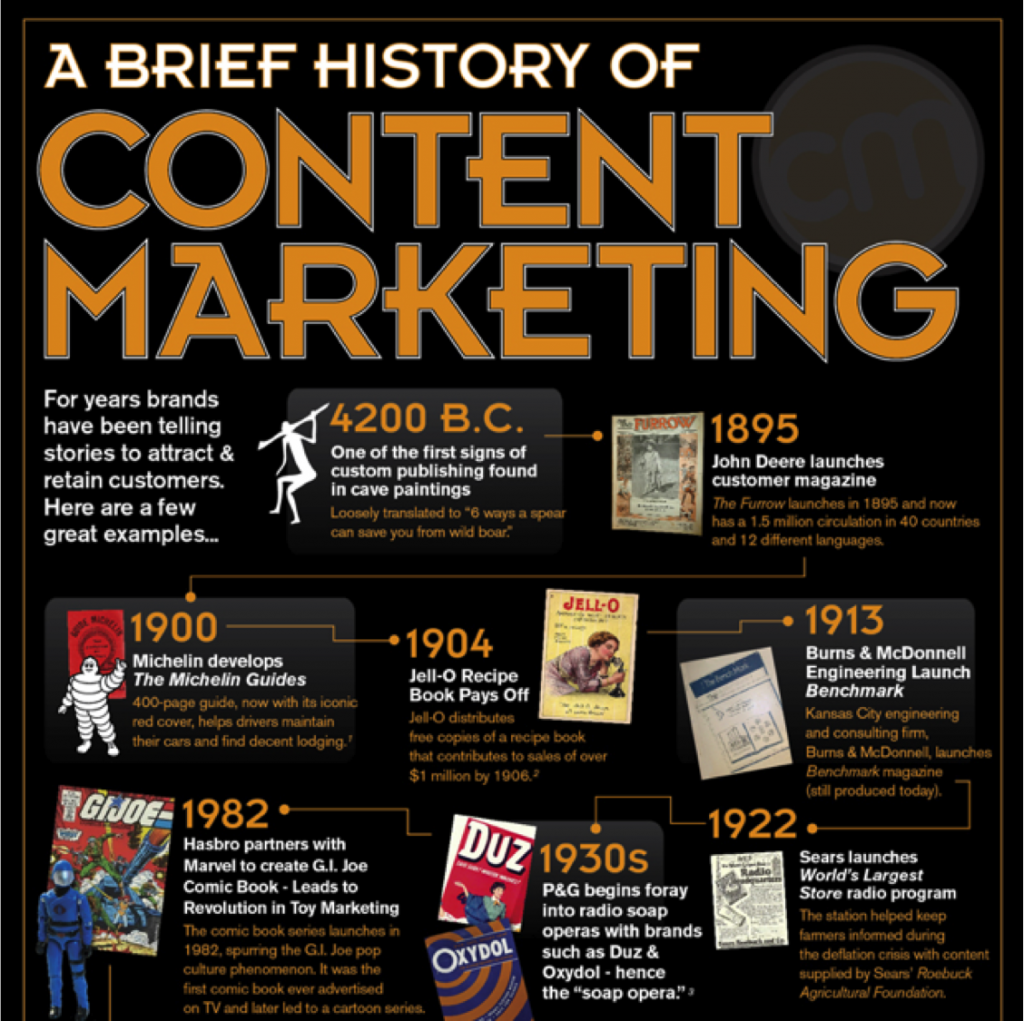 The Content Marketing Institute Presents A Brief History of Content Marketing