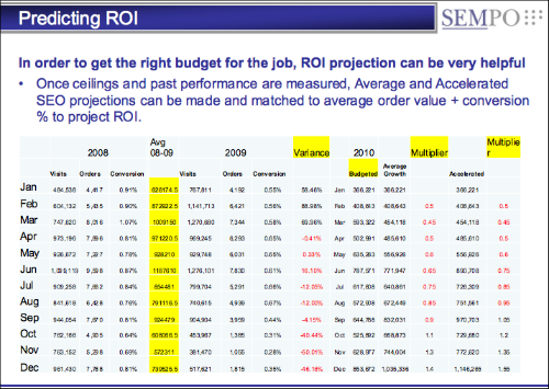 Predicting SEO Performance
