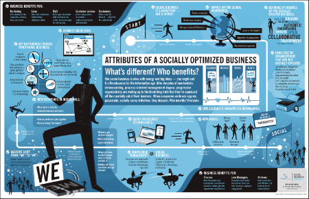 socially optimized business - Dachis Group