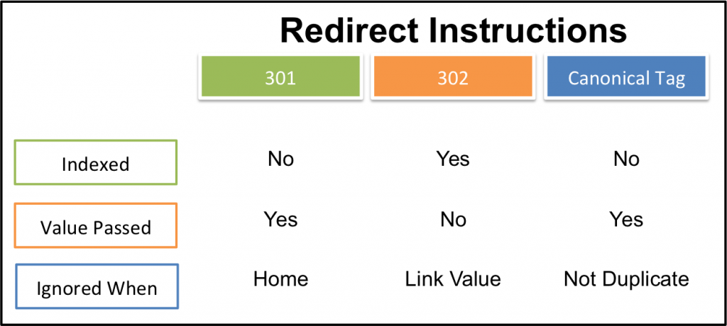website redirect instructions