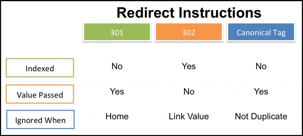 website redirect instructions