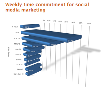social media time allocation