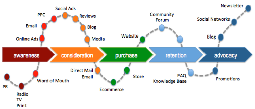 customer lifecycle content marketing