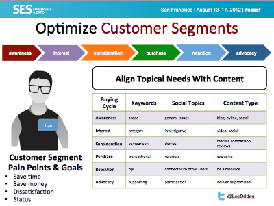optimize customer segments