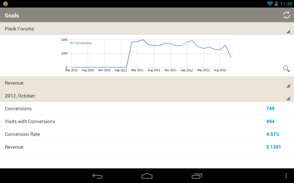 Piwik Mobile Analytics