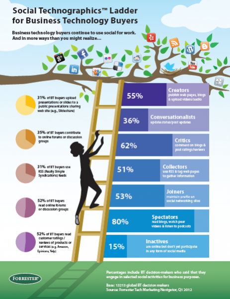Forrester B2B Tech Buyer Infographic