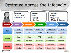 Optimize customer lifecycle