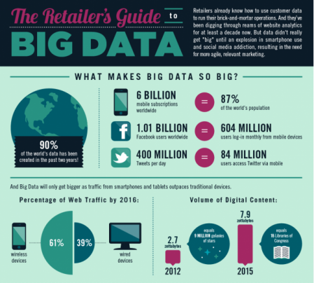 The Retailers Guide to Big Data Monetate