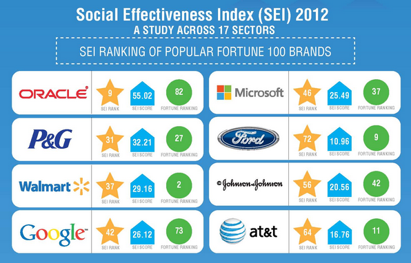 B2B Fortune 100s Effective in Social