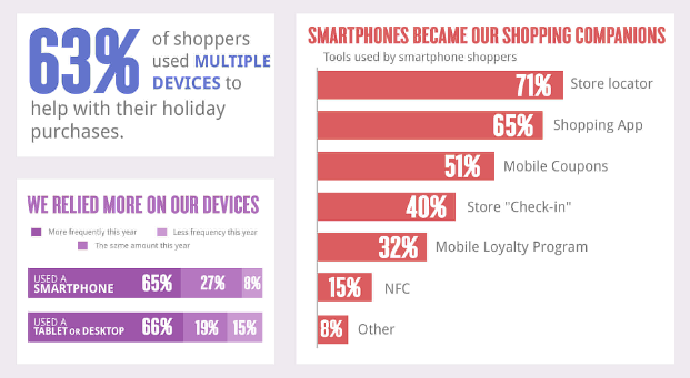 Google Holiday Infographic Buying Journey