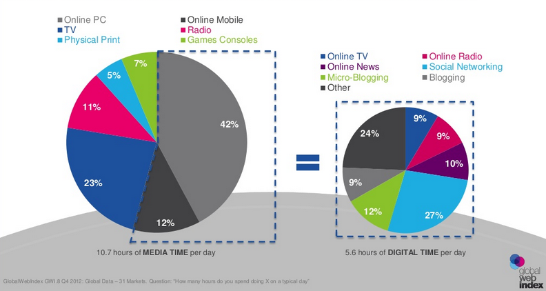 Digital accounts for 57% of media time daily
